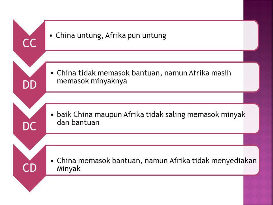 CC China untung, Afrika pun untung DD China tidak memasok bantuan, namun Afrika masih memasok minyaknya DC baik China maupun Afrika tidak saling memas