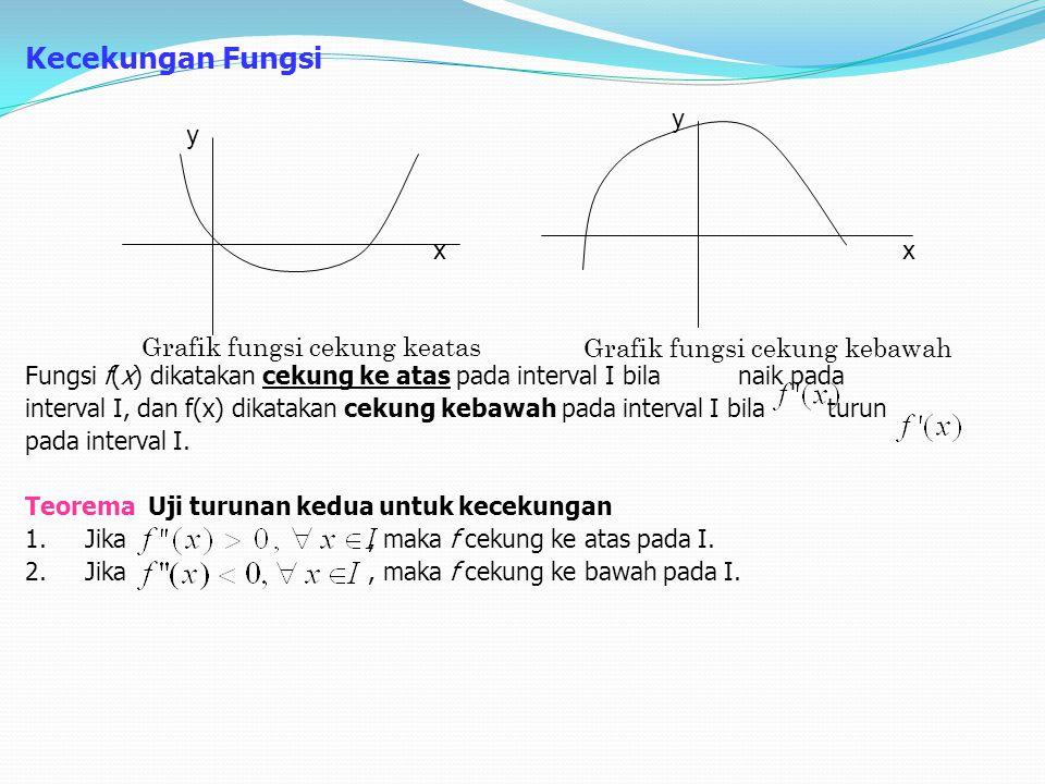 Kecekungan Fungsi Fungsi f(x) dikatakan cekung ke atas pada interval I bila naik pada interval I, dan f(x) dikatakan cekung kebawah pada interval I bi
