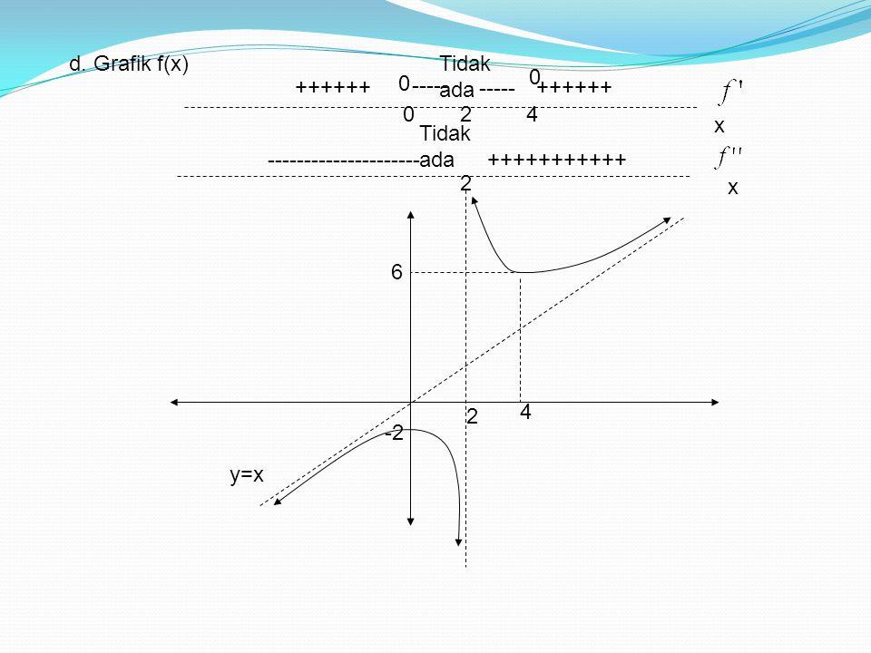 d. Grafik f(x) 2 y=x 024 ++++++ ----- ++++++ 2 ---------------------+++++++++++ -2 4 6 0 0 Tidak ada x x