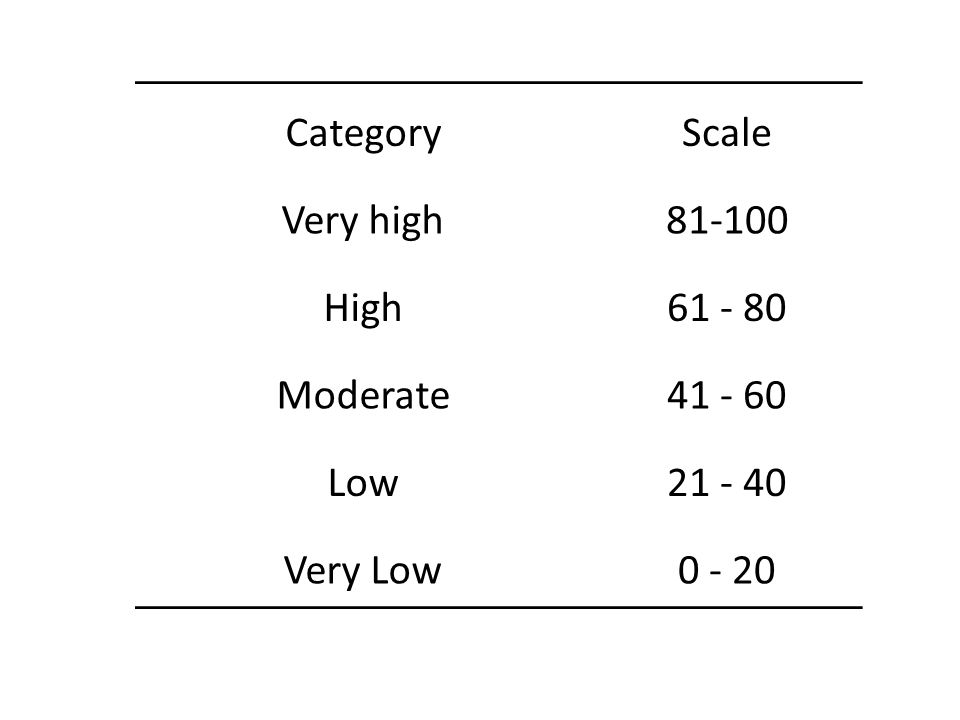 CategoryScale Very high81-100 High61 - 80 Moderate41 - 60 Low21 - 40 Very Low0 - 20