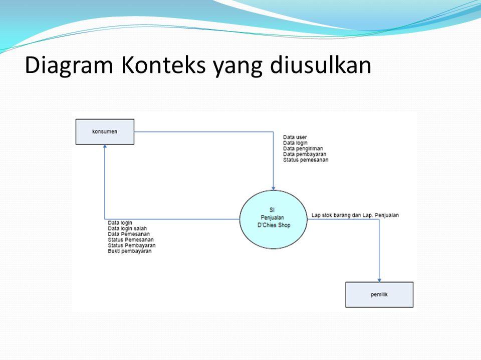 Diagram Konteks yang diusulkan