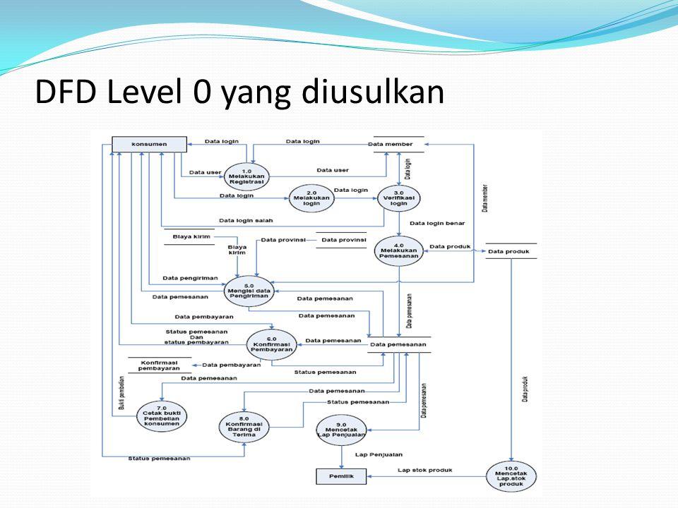 DFD Level 0 yang diusulkan