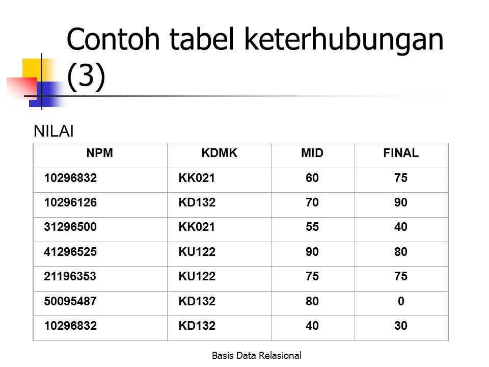 Basis Data Relasional Contoh tabel keterhubungan (3) NILAI NPMKDMKMIDFINAL 10296832KK0216075 10296126KD1327090 31296500KK0215540 41296525KU1229080 211