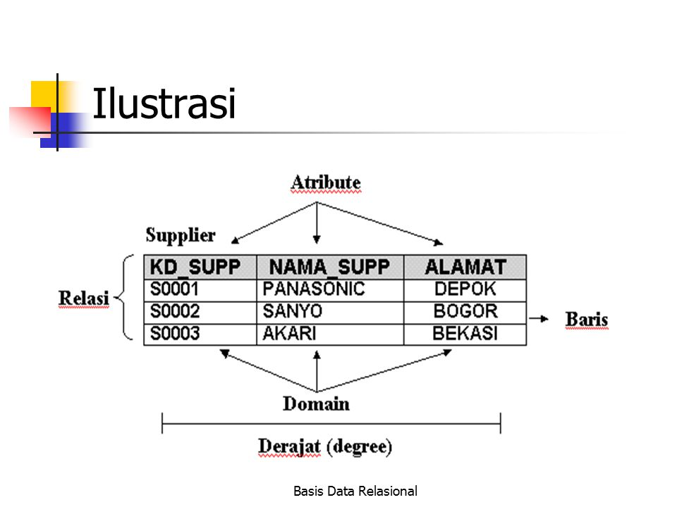 Basis Data Relasional Ilustrasi