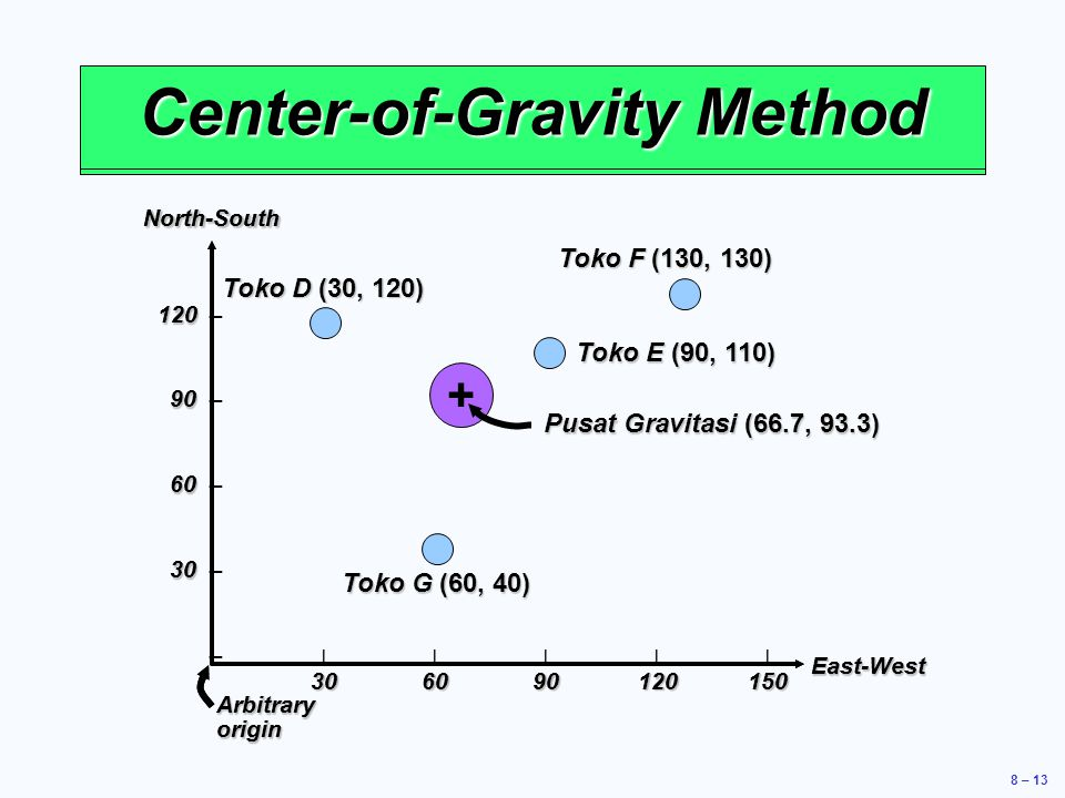 8 – 13 Location Strategy North-SouthEast-West 120 120 – 90 90 – 60 60 – 30 30 – – |||||| 306090120150 Arbitrary origin Center-of-Gravity Method North-