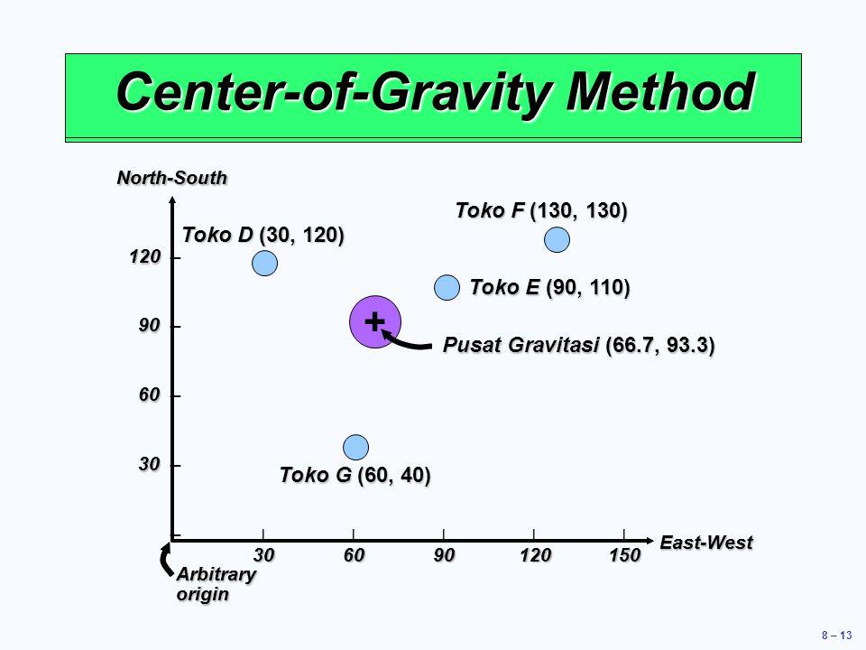 8 – 13 Location Strategy North-SouthEast-West 120 120 – 90 90 – 60 60 – 30 30 – – |||||| 306090120150 Arbitrary origin Center-of-Gravity Method North-SouthEast-West 120 120 – 90 90 – 60 60 – 30 30 – – |||||| 306090120150 Arbitrary origin Toko D (30, 120) Toko F (130, 130) Toko E (90, 110) Toko G (60, 40) Pusat Gravitasi (66.7, 93.3) +