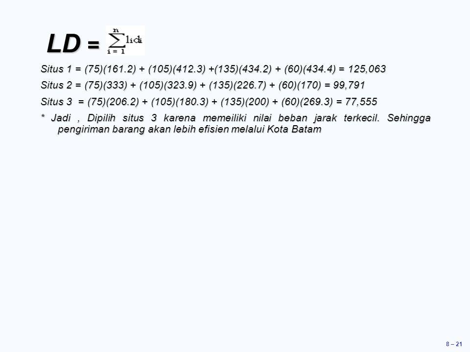 8 – 21 LD = LD = Situs 1 = (75)(161.2) + (105)(412.3) +(135)(434.2) + (60)(434.4) = 125,063 Situs 2 = (75)(333) + (105)(323.9) + (135)(226.7) + (60)(170) = 99,791 Situs 3 = (75)(206.2) + (105)(180.3) + (135)(200) + (60)(269.3) = 77,555 * Jadi, Dipilih situs 3 karena memeiliki nilai beban jarak terkecil.