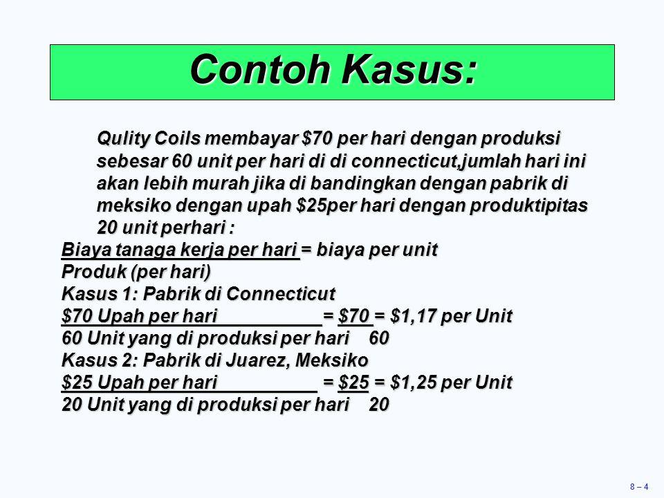 8 – 4 Contoh Kasus: Qulity Coils membayar $70 per hari dengan produksi sebesar 60 unit per hari di di connecticut,jumlah hari ini akan lebih murah jika di bandingkan dengan pabrik di meksiko dengan upah $25per hari dengan produktipitas 20 unit perhari : Biaya tanaga kerja per hari = biaya per unit Produk (per hari) Kasus 1: Pabrik di Connecticut $70 Upah per hari = $70 = $1,17 per Unit 60 Unit yang di produksi per hari 60 Kasus 2: Pabrik di Juarez, Meksiko $25 Upah per hari = $25 = $1,25 per Unit 20 Unit yang di produksi per hari 20