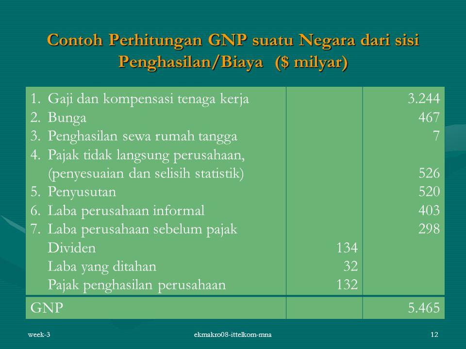 week-3ekmakro08-ittelkom-mna12 Contoh Perhitungan GNP suatu Negara dari sisi Penghasilan/Biaya ($ milyar) 1.Gaji dan kompensasi tenaga kerja 2.Bunga 3