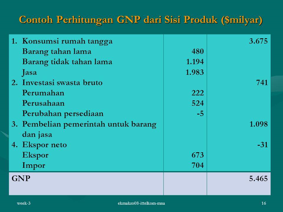 week-3ekmakro08-ittelkom-mna16 Contoh Perhitungan GNP dari Sisi Produk ($milyar) 1.Konsumsi rumah tangga Barang tahan lama Barang tidak tahan lama Jas