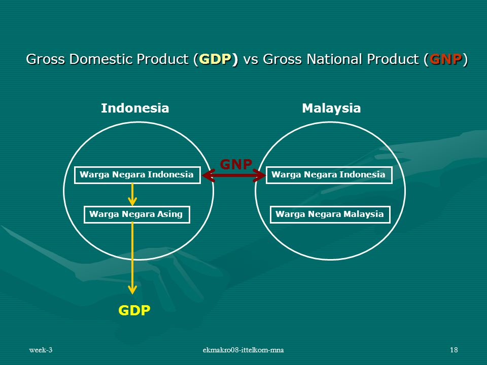 week-3ekmakro08-ittelkom-mna18 Gross Domestic Product (GDP) vs Gross National Product (GNP) Warga Negara Indonesia Warga Negara Asing Warga Negara Ind