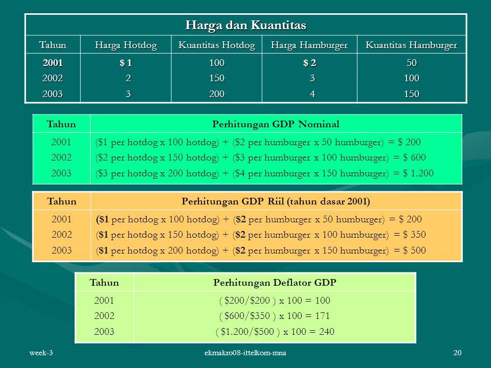 week-3ekmakro08-ittelkom-mna20 Harga dan Kuantitas Tahun Harga Hotdog Kuantitas Hotdog Harga Hamburger Kuantitas Hamburger 200120022003 $ 1 2 31001502
