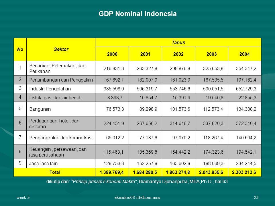 week-3ekmakro08-ittelkom-mna23 GDP Nominal Indonesia NoSektor Tahun 20002001200220032004 1 Pertanian, Peternakan, dan Perikanan 216.831,3 263.327,8 29