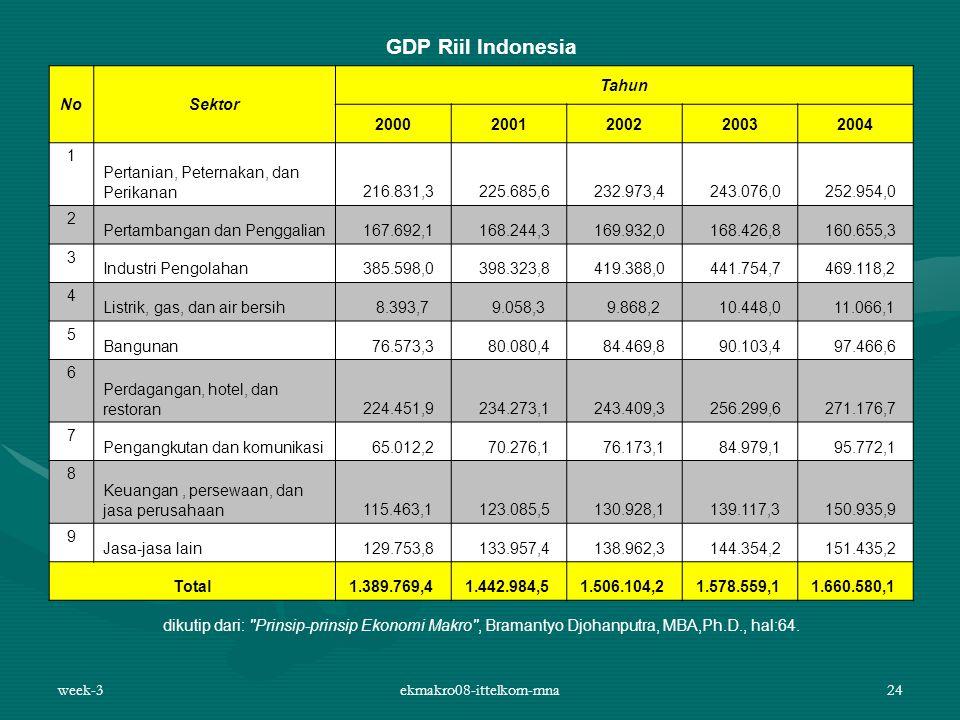 week-3ekmakro08-ittelkom-mna24 GDP Riil Indonesia NoSektor Tahun 20002001200220032004 1 Pertanian, Peternakan, dan Perikanan 216.831,3 225.685,6 232.9