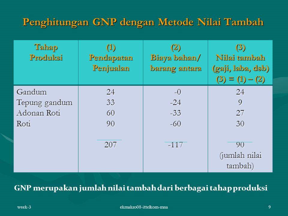 week-3ekmakro08-ittelkom-mna9 Penghitungan GNP dengan Metode Nilai Tambah TahapProduksi(1)PendapatanPenjualan(2) Biaya bahan/ barang antara (3) Nilai