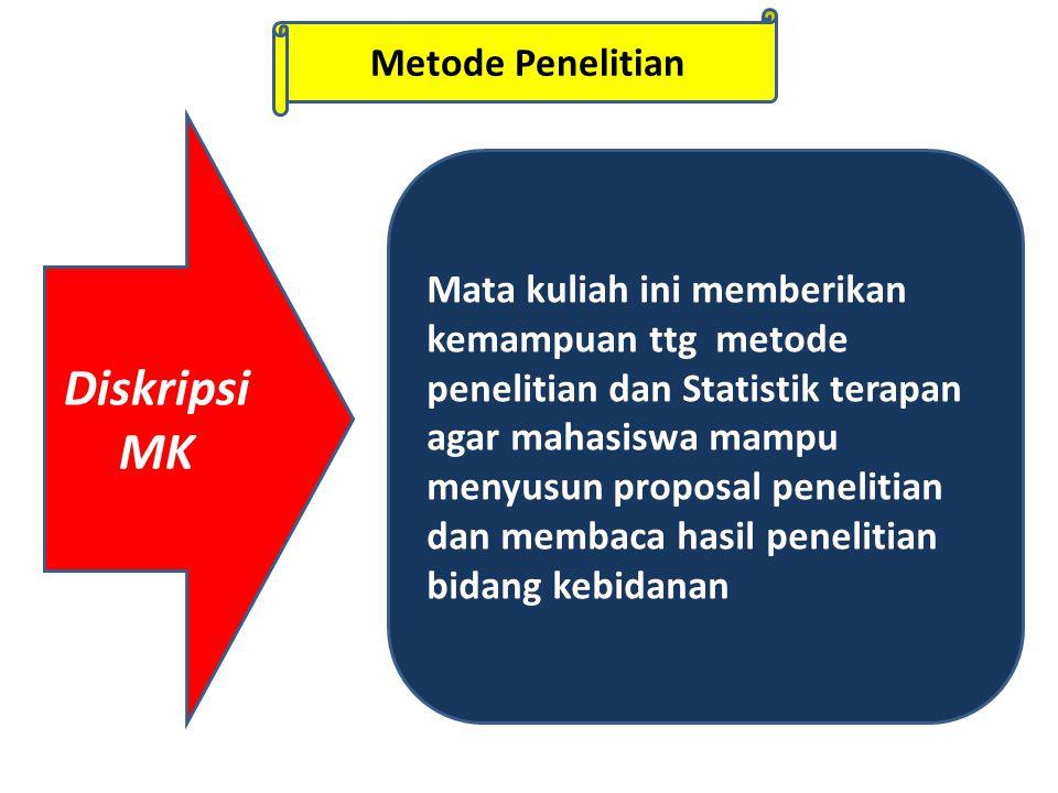 Metode Penelitian Mata kuliah ini memberikan kemampuan ttg metode penelitian dan Statistik terapan agar mahasiswa mampu menyusun proposal penelitian dan membaca hasil penelitian bidang kebidanan Diskripsi MK