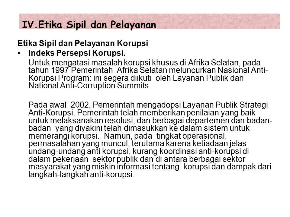Etika Sipil dan Pelayanan Korupsi Indeks Persepsi Korupsi.