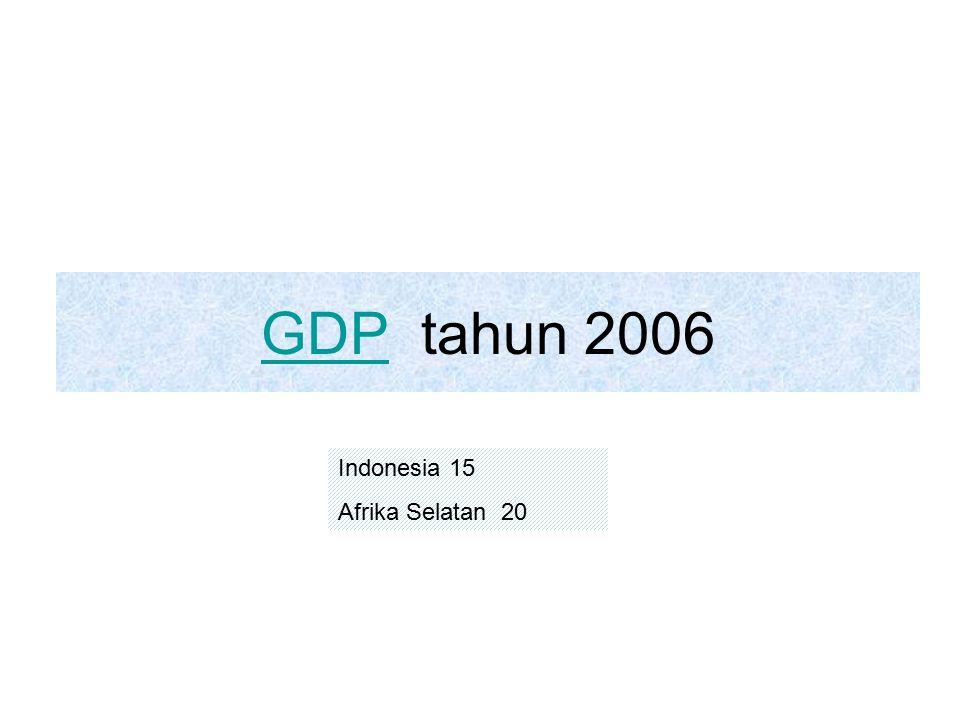 GDPGDP tahun 2006 Indonesia 15 Afrika Selatan 20