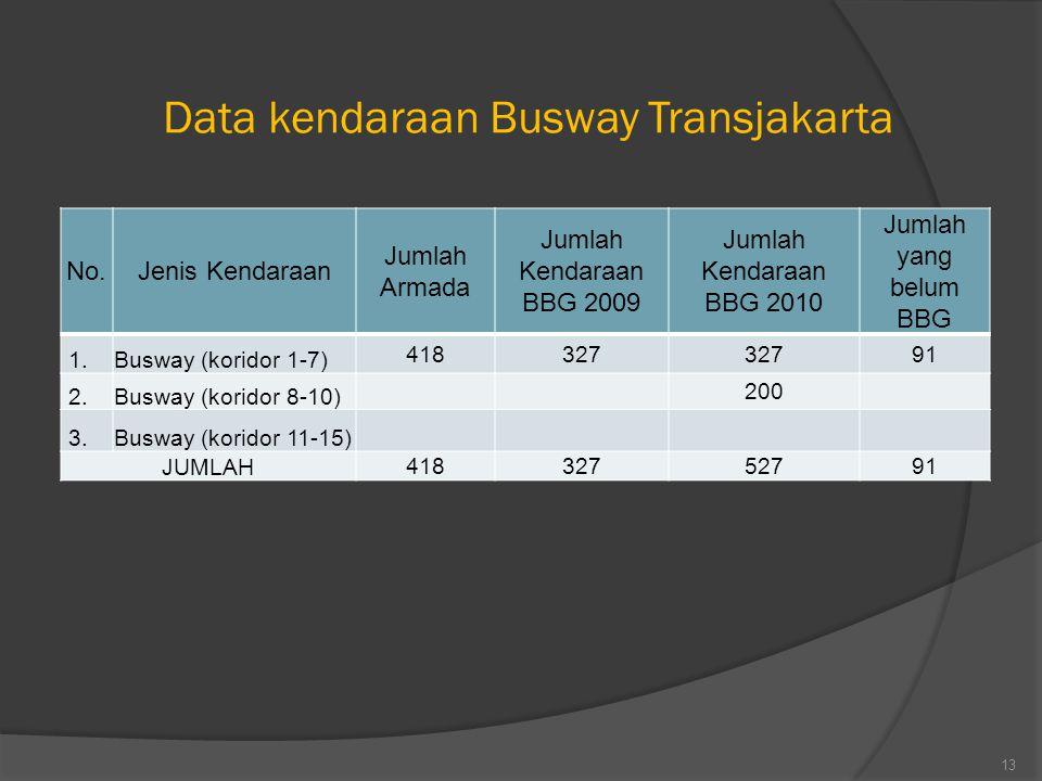 13 Data kendaraan Busway Transjakarta No.Jenis Kendaraan Jumlah Armada Jumlah Kendaraan BBG 2009 Jumlah Kendaraan BBG 2010 Jumlah yang belum BBG 1.Bus