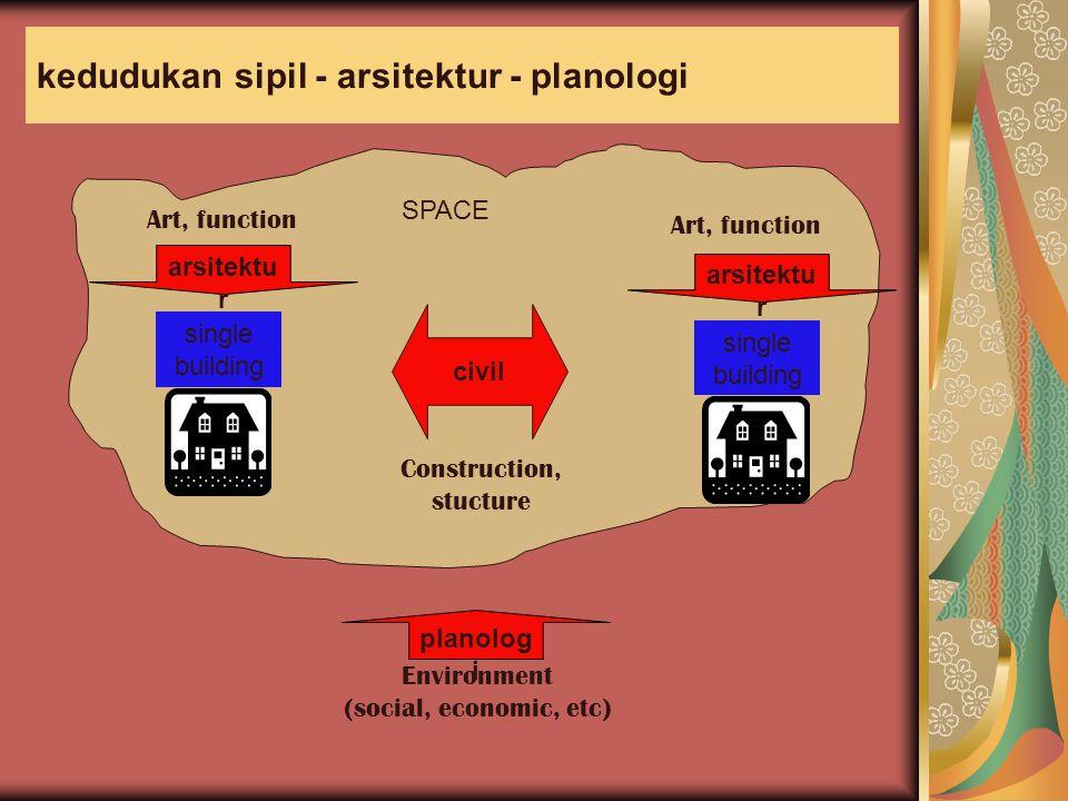 kedudukan sipil - arsitektur - planologi single building arsitektu r single building arsitektu r Art, function civil Construction, stucture planolog i Environment (social, economic, etc) SPACE