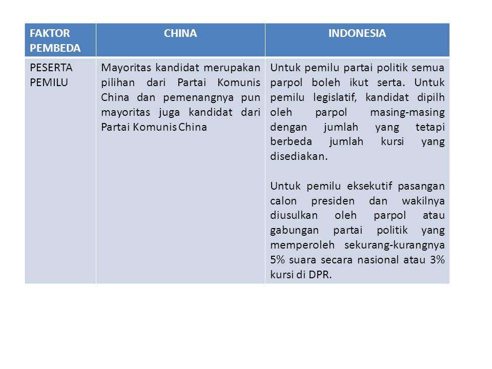 FAKTOR PEMBEDA CHINAINDONESIA PESERTA PEMILU Mayoritas kandidat merupakan pilihan dari Partai Komunis China dan pemenangnya pun mayoritas juga kandida
