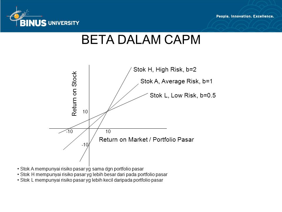 BETA DALAM CAPM 10 -10 Stok H, High Risk, b=2 Stok A, Average Risk, b=1 Stok L, Low Risk, b=0.5 Return on Stock Return on Market / Portfolio Pasar Sto