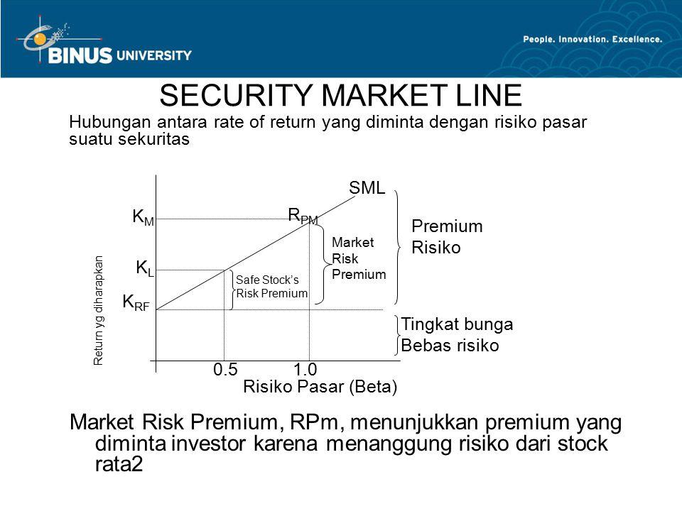 SECURITY MARKET LINE Market Risk Premium, RPm, menunjukkan premium yang diminta investor karena menanggung risiko dari stock rata2 Risiko Pasar (Beta)