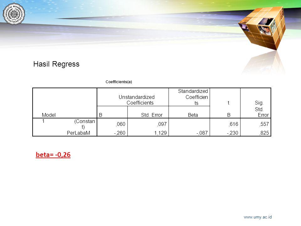 Model Unstandardized Coefficients Standardized Coefficien tstSig. BStd. ErrorBetaB Std. Error 1(Constan t),060,097,616,557 PerLabaM -,2601,129-,087-,2