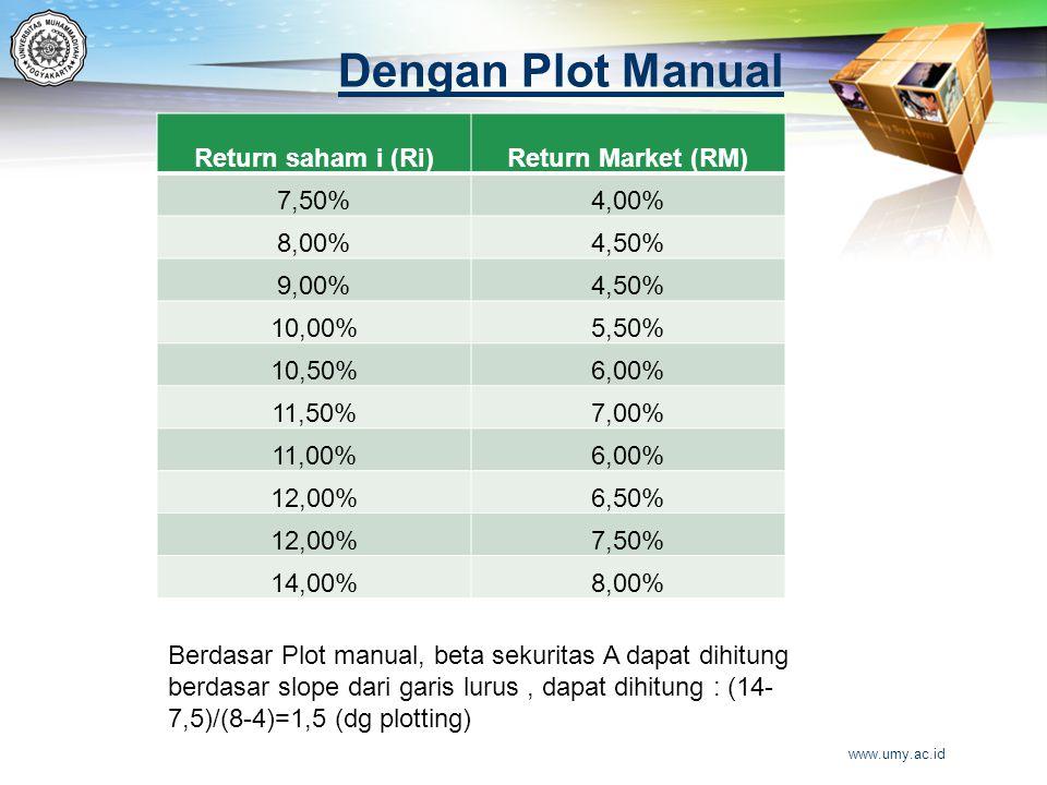 Dengan Plot Manual Return saham i (Ri)Return Market (RM) 7,50%4,00% 8,00%4,50% 9,00%4,50% 10,00%5,50% 10,50%6,00% 11,50%7,00% 11,00%6,00% 12,00%6,50%