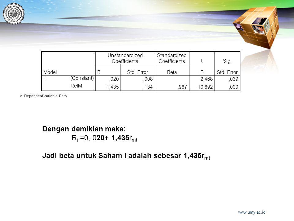 Model Unstandardized Coefficients Standardized CoefficientstSig. BStd. ErrorBetaBStd. Error 1(Constant),020,008 2,468,039 RetM 1,435,134,96710,692,000