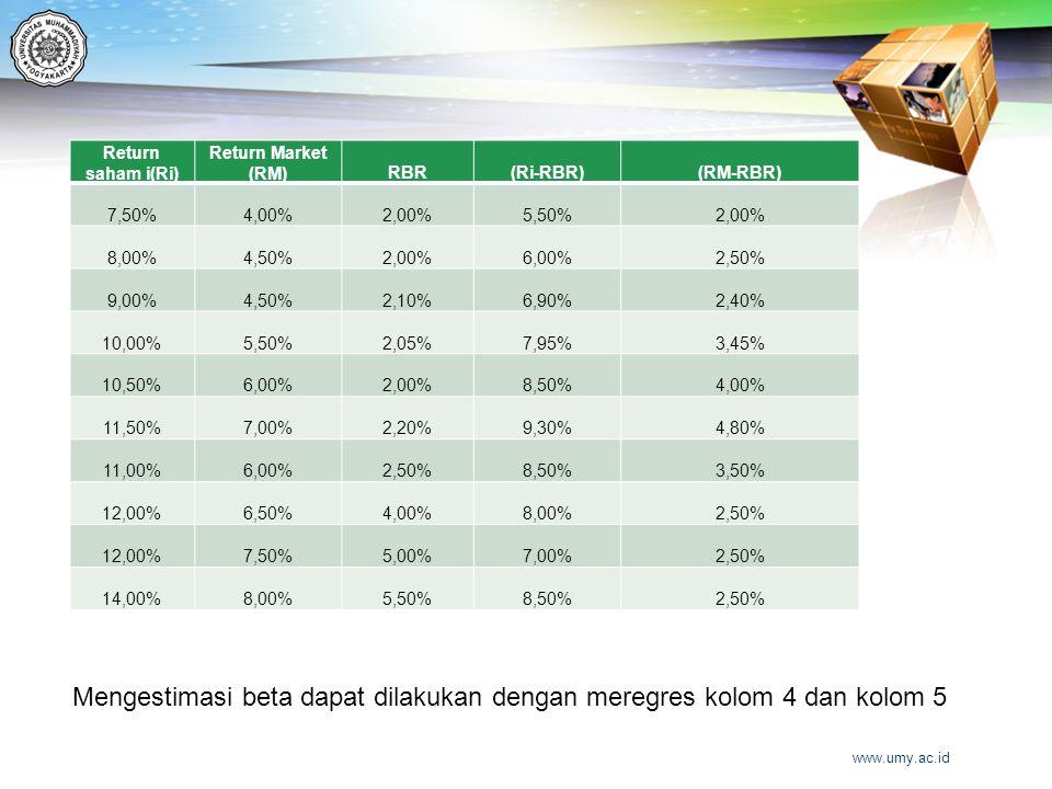 Return saham i(Ri) Return Market (RM)RBR(Ri-RBR)(RM-RBR) 7,50%4,00%2,00%5,50%2,00% 8,00%4,50%2,00%6,00%2,50% 9,00%4,50%2,10%6,90%2,40% 10,00%5,50%2,05