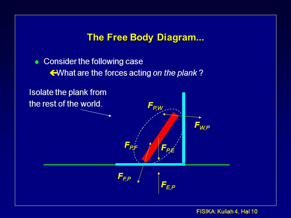 FISIKA: Kuliah 4, Hal 10 The Free Body Diagram... l Consider the following case çWhat are the forces acting on the plank ? Isolate the plank from the