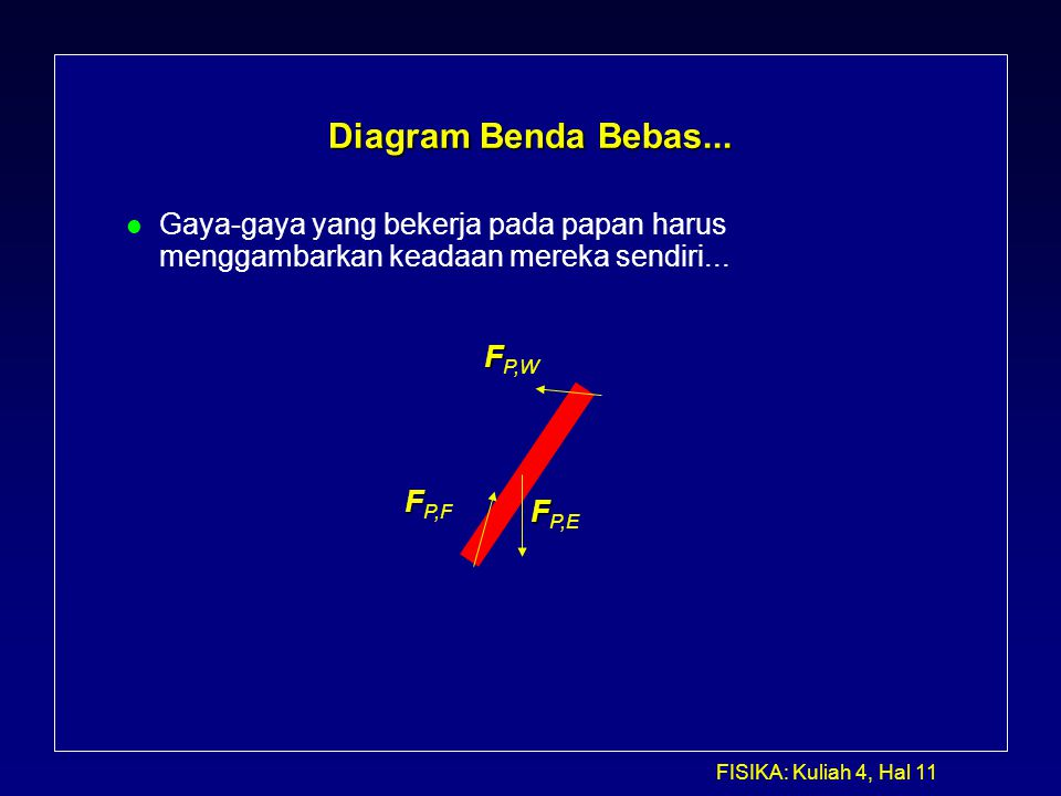FISIKA: Kuliah 4, Hal 11 Diagram Benda Bebas... l Gaya-gaya yang bekerja pada papan harus menggambarkan keadaan mereka sendiri... F F P,W F F P,F F F