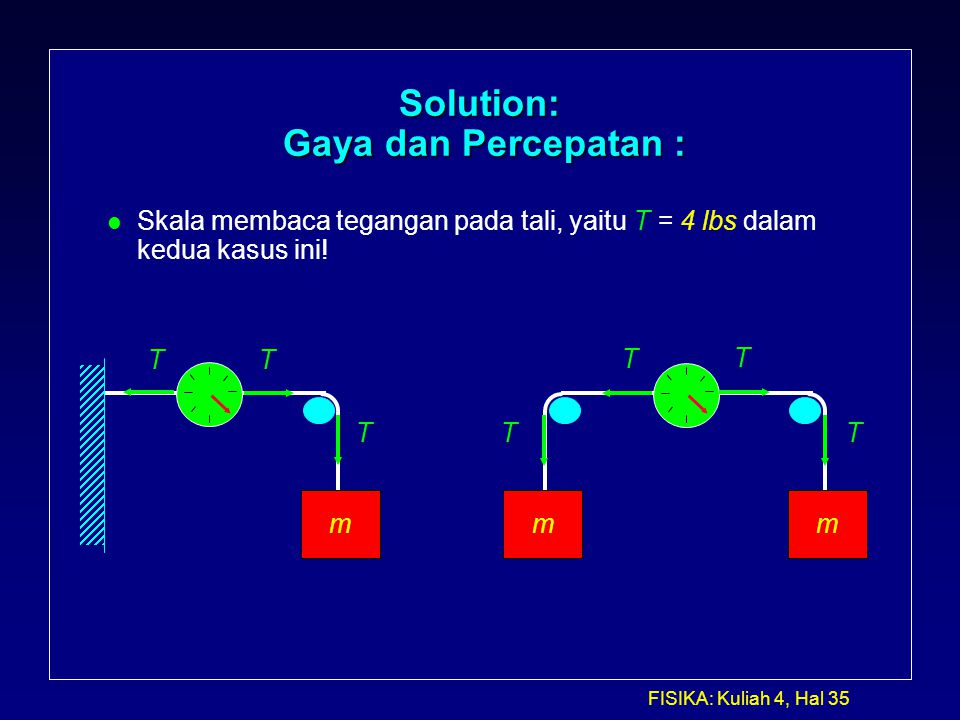 FISIKA: Kuliah 4, Hal 35 Solution: Gaya dan Percepatan : l Skala membaca tegangan pada tali, yaitu T = 4 lbs dalam kedua kasus ini! mm T T T T m T T T