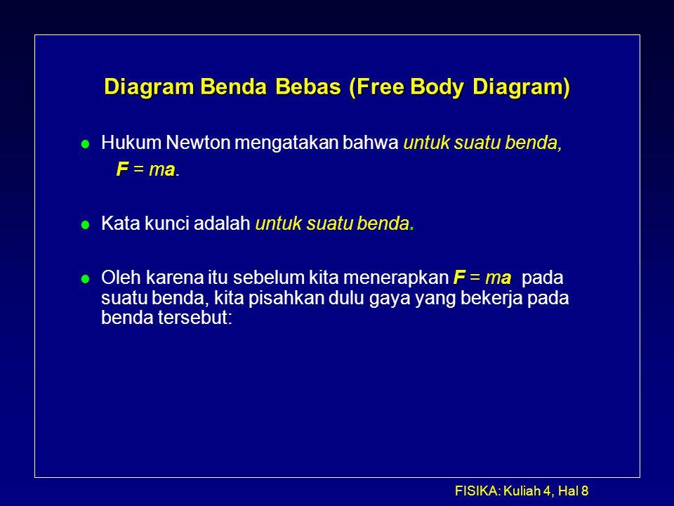 FISIKA: Kuliah 4, Hal 8 Diagram Benda Bebas (Free Body Diagram) l Hukum Newton mengatakan bahwa untuk suatu benda, Fa F = ma.. l Kata kunci adalah unt