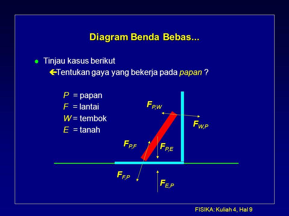 FISIKA: Kuliah 4, Hal 9 Diagram Benda Bebas... l Tinjau kasus berikut çTentukan gaya yang bekerja pada papan ? P = papan F = lantai W = tembok E = tan