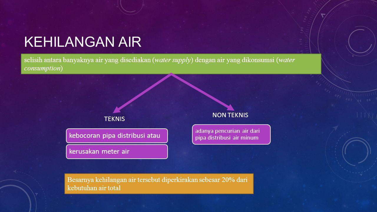KEHILANGAN AIR selisih antara banyaknya air yang disediakan (water supply) dengan air yang dikonsumsi (water consumption) TEKNIS NON TEKNIS kebocoran