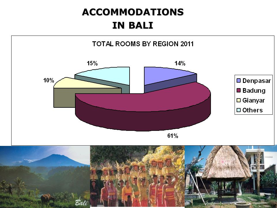 ACCOMMODATIONS IN BALI