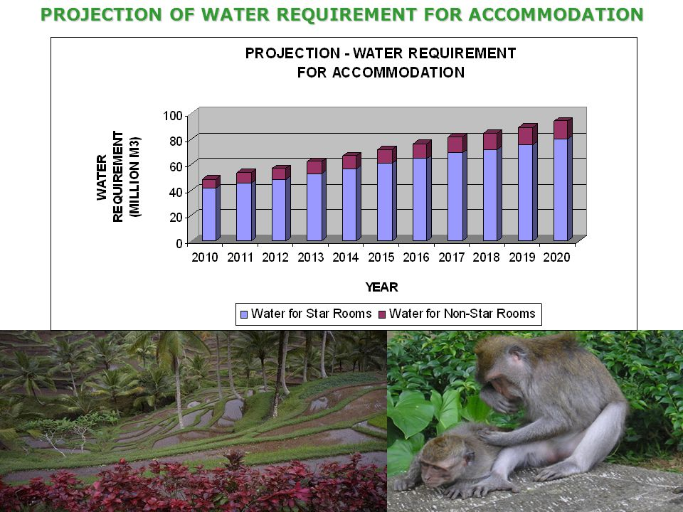 PROJECTION OF WATER REQUIREMENT FOR ACCOMMODATION