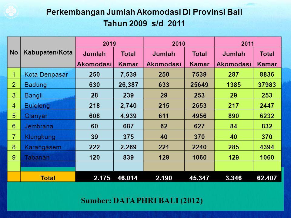 ibps_PHRIBali.2012 Perkembangan Jumlah Akomodasi Di Provinsi Bali Tahun 2009 s/d 2011 NoKabupaten/Kota 201920102011 JumlahTotalJumlahTotalJumlahTotal