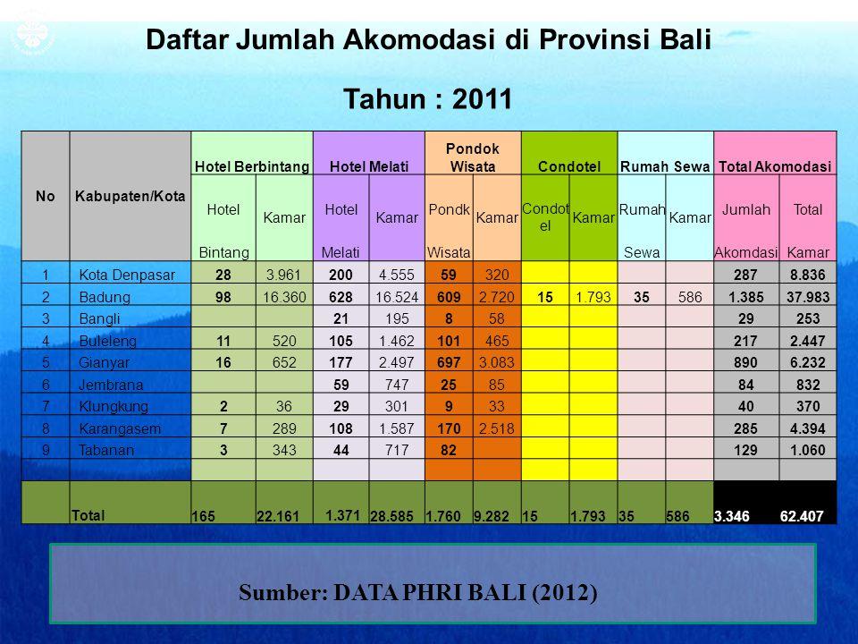 ibps_PHRIBali.2012 Daftar Jumlah Akomodasi di Provinsi Bali Tahun : 2011 NoKabupaten/Kota Hotel BerbintangHotel Melati Pondok WisataCondotelRumah Sewa