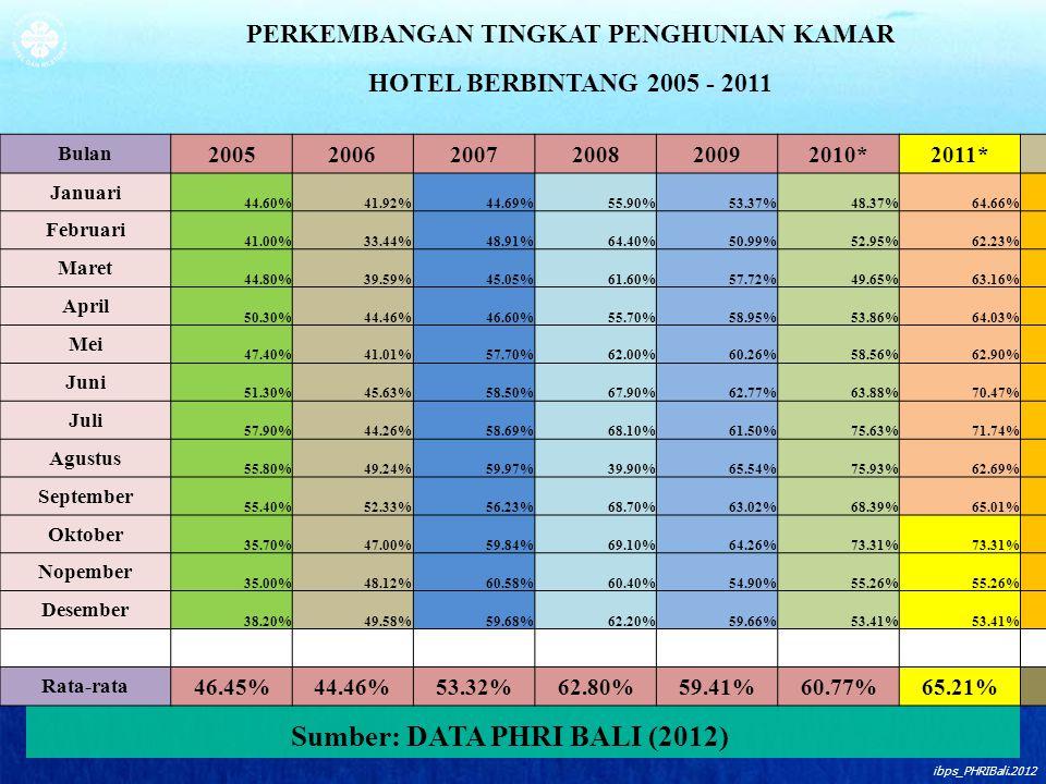ibps_PHRIBali.2012 PERKEMBANGAN TINGKAT PENGHUNIAN KAMAR HOTEL BERBINTANG 2005 - 2011 Bulan 200520062007200820092010*2011*2012 Januari 44.60%41.92%44.