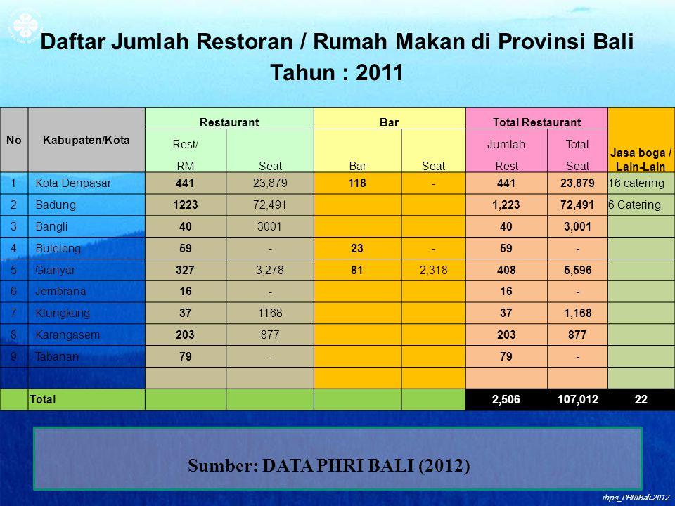 ibps_PHRIBali.2012 Daftar Jumlah Restoran / Rumah Makan di Provinsi Bali Tahun : 2011 NoKabupaten/Kota RestaurantBarTotal Restaurant Jasa boga / Lain-
