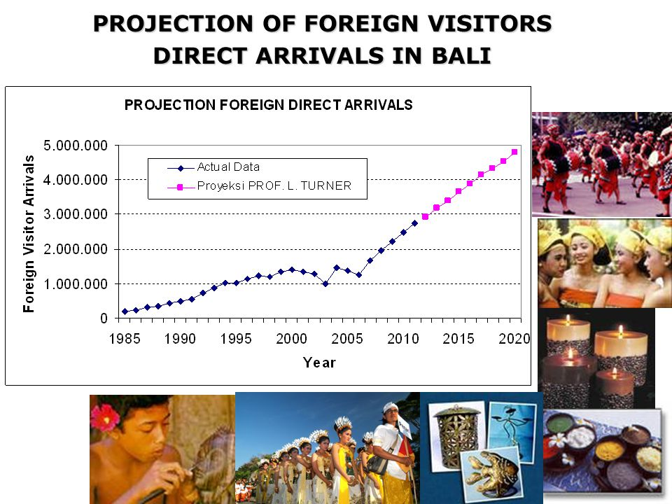 PROJECTION OF FOREIGN VISITORS DIRECT ARRIVALS IN BALI