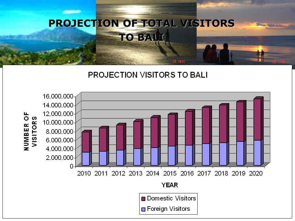 PROJECTION OF TOTAL VISITORS TO BALI