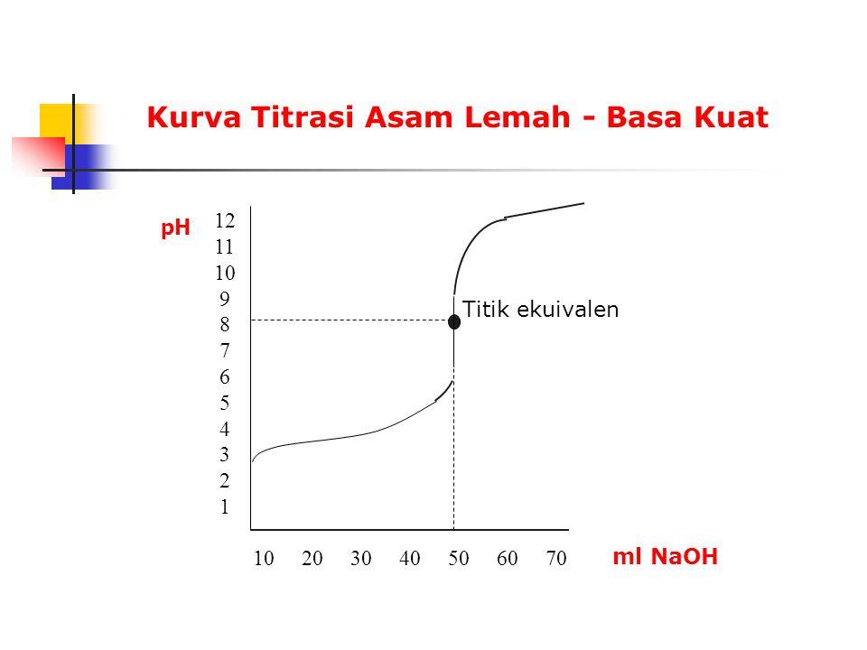 Perubahan warna pada merah metil Perubahan warna terjadi pada pH 4,2 - 6,3