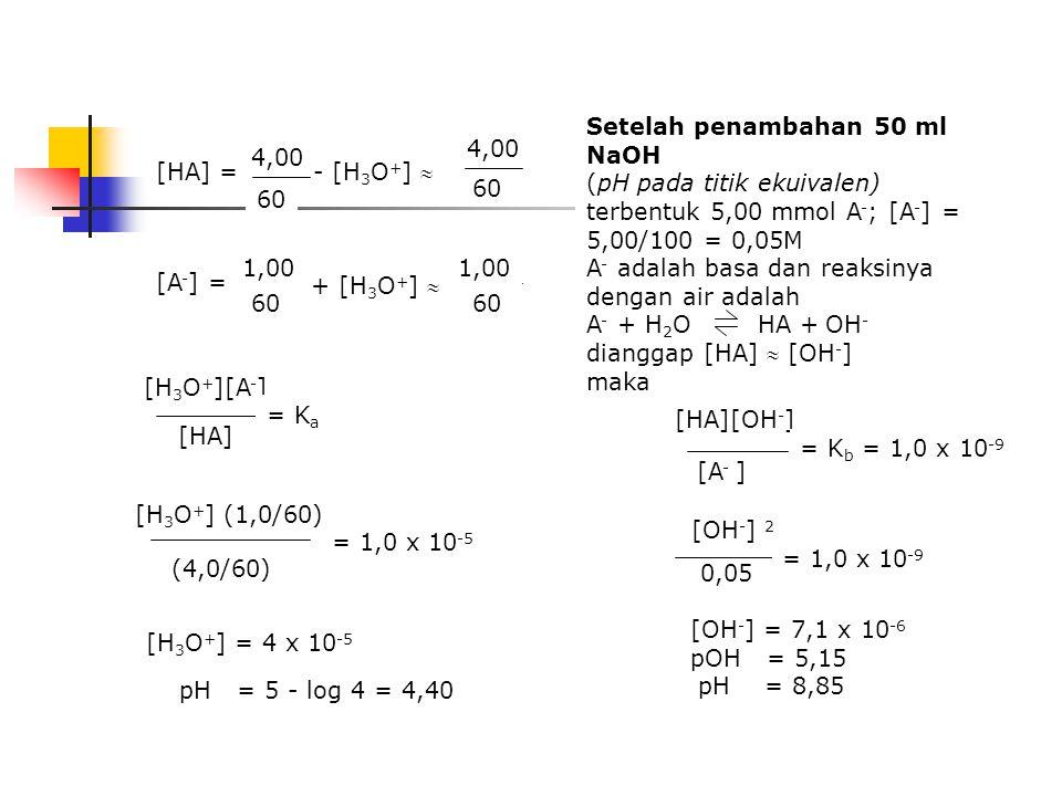 misalkan 50ml suatu asam lemah HA K a =1,0 x 10 -5 0,1 M dititrasi dengan NaOH 0,1M sebelum penambahan NaOH HA adalah asam lemah dan terdisosiasi deng