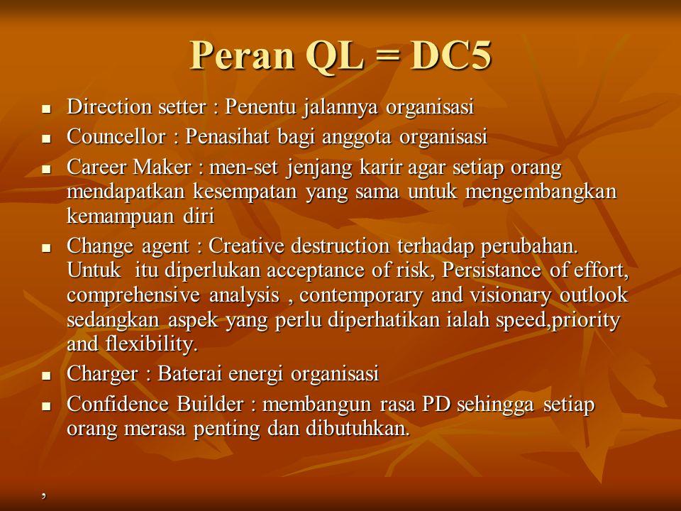 Peran QL = DC5 Direction setter : Penentu jalannya organisasi Direction setter : Penentu jalannya organisasi Councellor : Penasihat bagi anggota organ