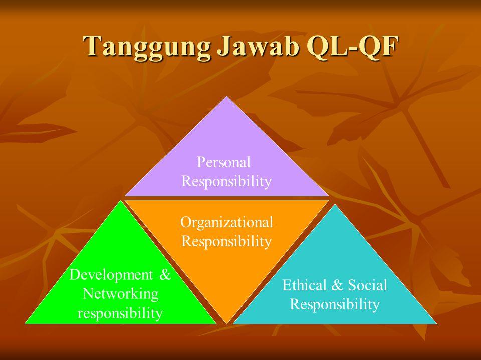 Development & Networking responsibility Ethical & Social Responsibility Tanggung Jawab QL-QF Personal Responsibility Organizational Responsibility