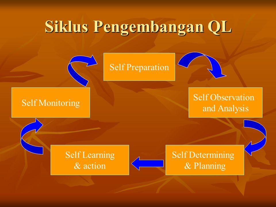Siklus Pengembangan QL Self Preparation Self Observation and Analysis Self Determining & Planning Self Learning & action Self Monitoring